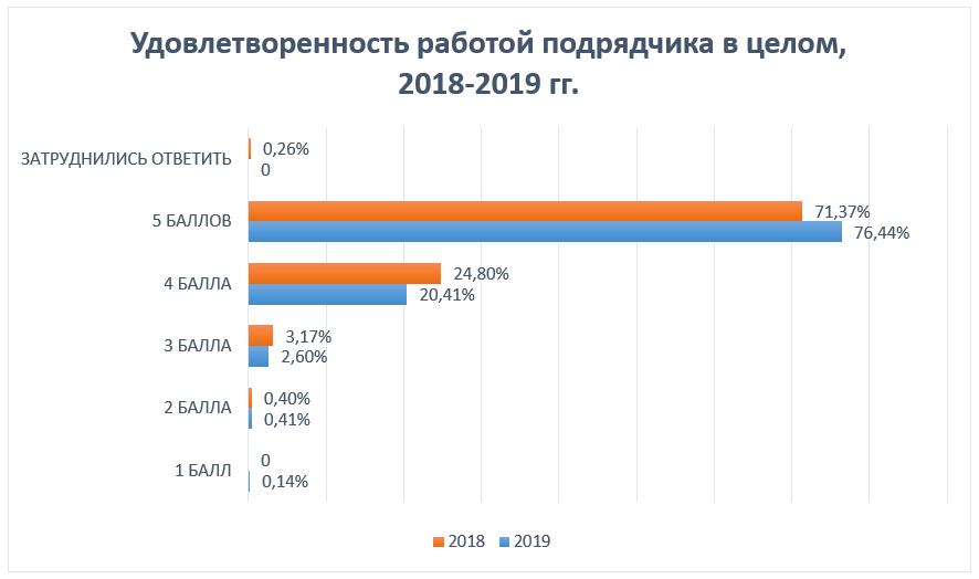 Удовлетворенность работой подрядчика, 2018-2019 гг