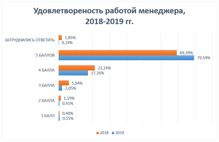 Удовлетворенность работой менеджера, 2018-2019 гг