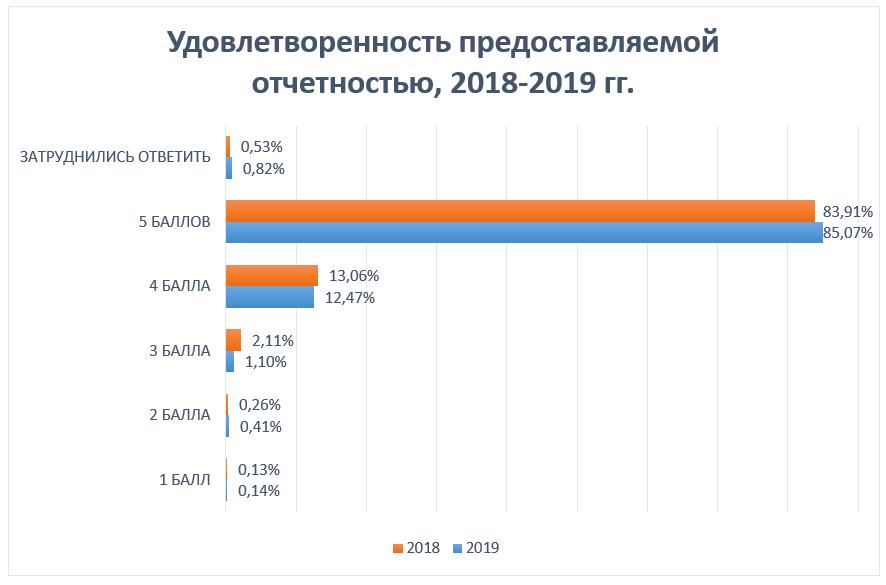 Удовлетворенность отчетностью, 2018-2019 гг
