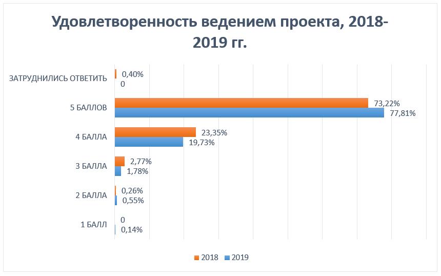Удовлетворенность ведением проекта, 2018-2019 гг